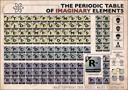 Tabella Periodica degli Elementi Immaginari, di Russel Walks