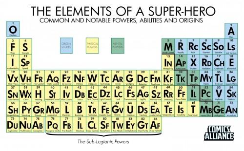 """""""Elements of a Super-Hero"""", di Chris Sims. Clicca sull'immagine per ingrandirla"""