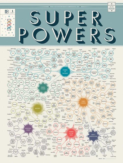 The Illustrious Omnibus of Super Powers (Clicca per Ingrandire)
